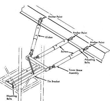 construction hoist tie ins